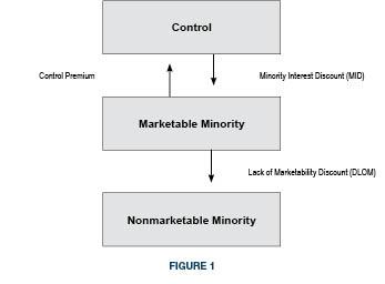 LOV_Chart