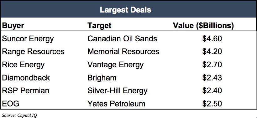 largest-deals-energy-2016