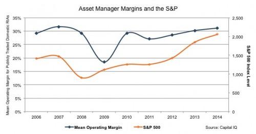 Mercer-Capital_Asset-Manager-Margins-SPjpg