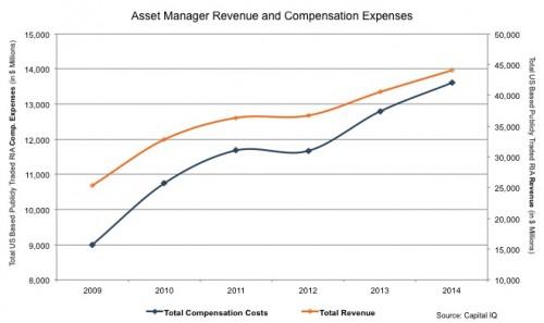 Mercer-Capital_Asset-Manager-Revenue-Compensation-Expenses