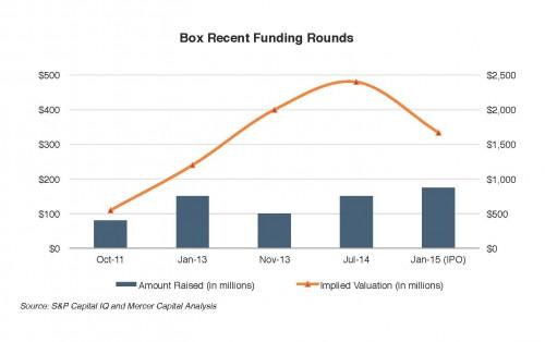 Mercer-Capital_Box-Funding_chart