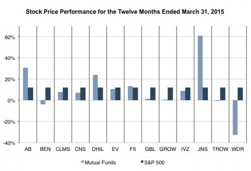 Mutual Fund Trends in Q1 2015