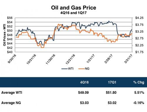 OG-Prices-4Q16-1Q17