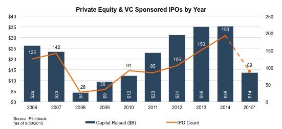PE VC Sponsored IPOs