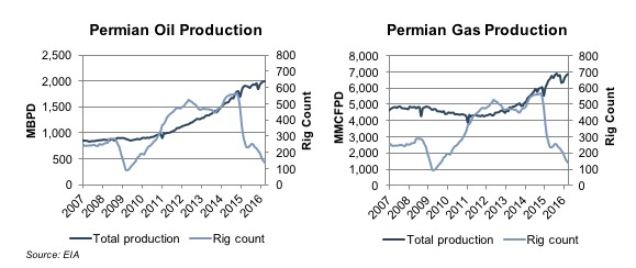 permian-basin-oil-gas-production