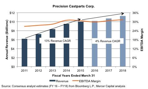 Precision Castparts CAGR