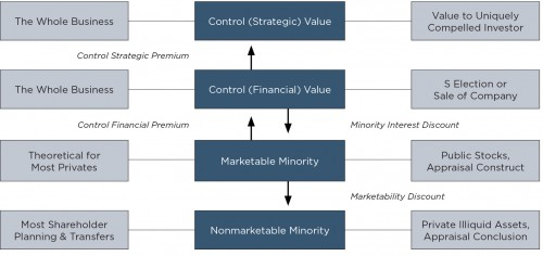 RIA-_Levels-of-Value