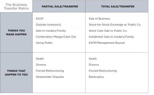 RIA-_Ownership-Transfer-Matrix