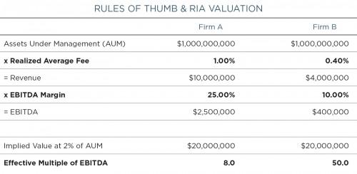 RIA-_Rules-of-Thumb