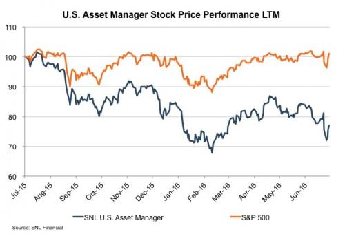 RIA-LTM-Stock-Performance
