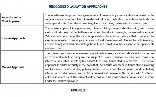 Recognized-Valuation-Approaches_