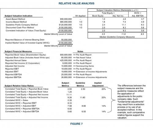Relative-Value-Analysis