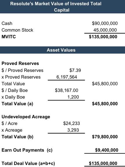 resolute-market-value