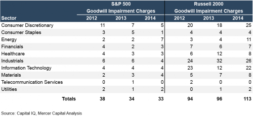 Sector-Goodwill-Impairment-Charges