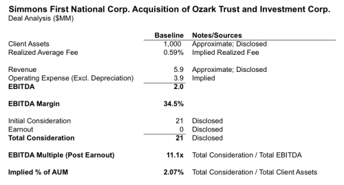 Mercer Capital | Simmons First National Corporation acquisition of Ozark Trust and Investment Corporation - Deal Analysis