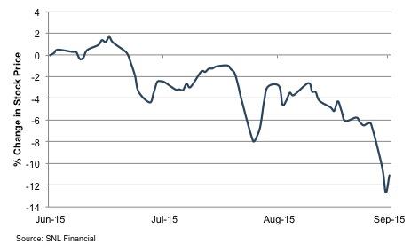 Stock Prices 3Q15