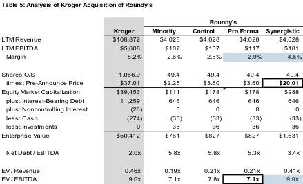 Table-5-Analysis-Kroger-Roundys