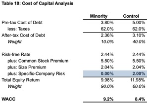 Table10_Cost-of-Capital