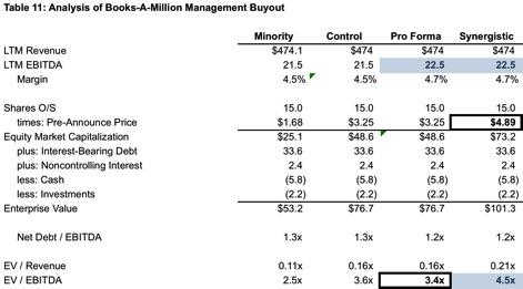 Table11_BAMM-Management-Buyout