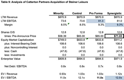 Table9_Catterton-Partners-Acqui-Steiner-Leisure