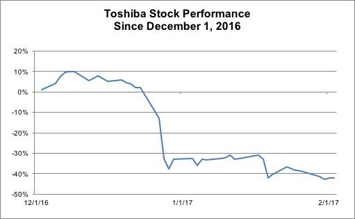 Toshiba-Stock-Performance