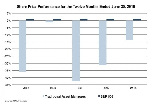 Traditional-Asset-Managers-LTM-0616