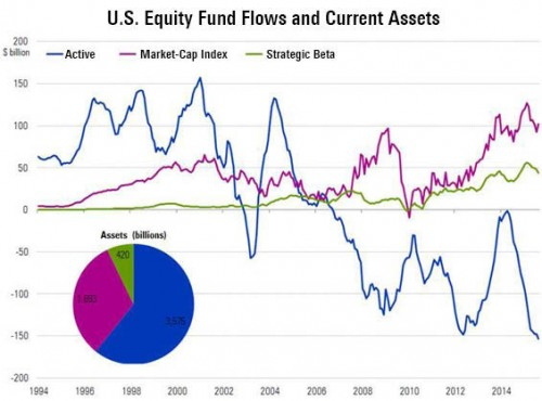 US Equity Fund Flows Current Assets
