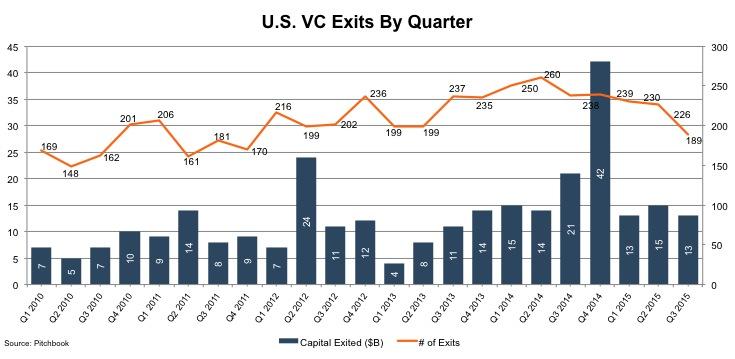 US VC Exits by Quarter