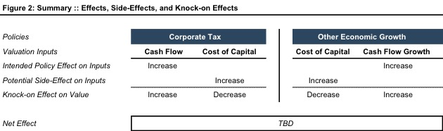 Valuation_Effects