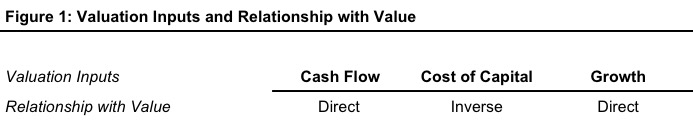 Valuation_Inputs_Relationship_With_Value