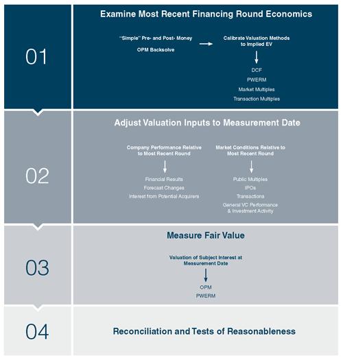 Venture-Capital-Valuation-Process