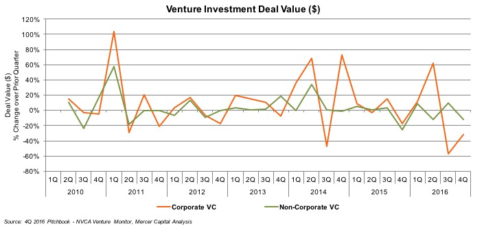 Venture_Investment_Deal_Value