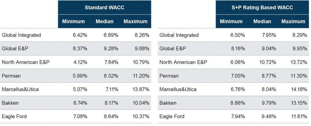WACC Model Results