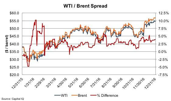 wti-brent-spread_ye16