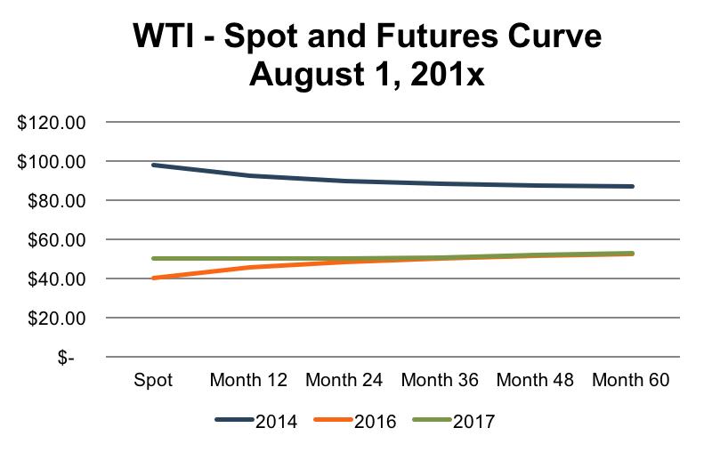 WTI_spot-and-futures-spread
