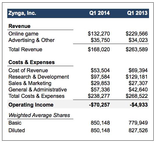 Zynga-Revenue