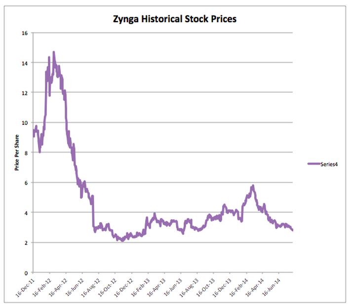 Zynga-StockChart
