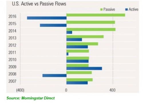 active_vs_passive_flows