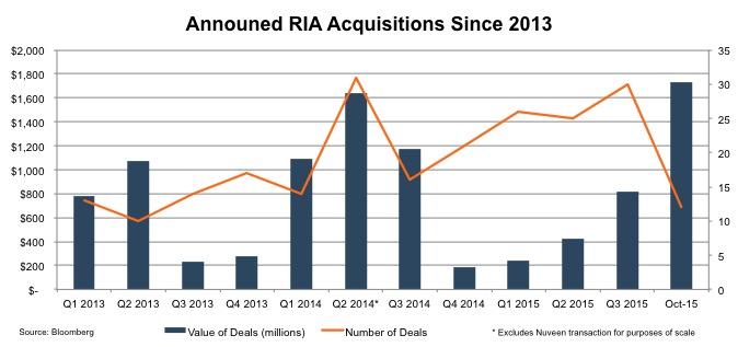 announced-ria-since-2013