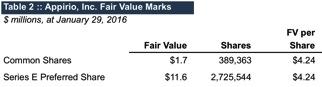 appirio-fair-value