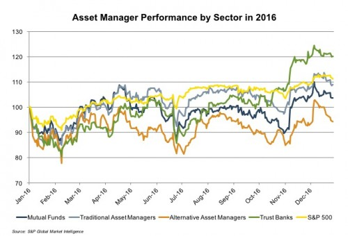 asset-manager-perf-sector-22016