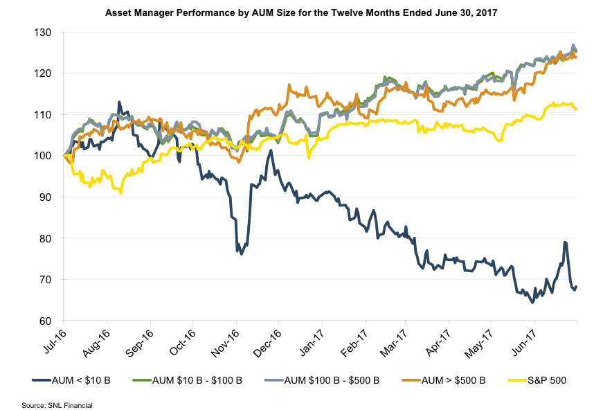 asset-manager-performance-by-aum