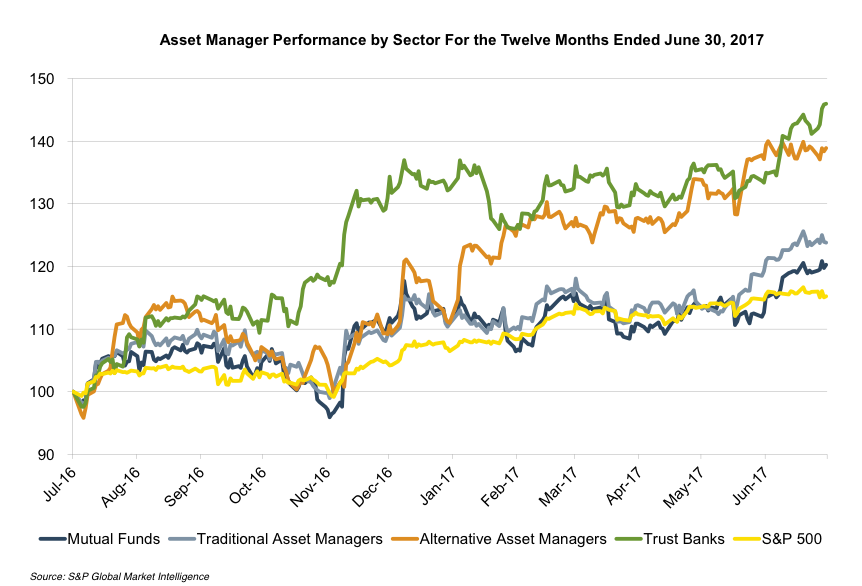 asset-manager-performance-by-sector