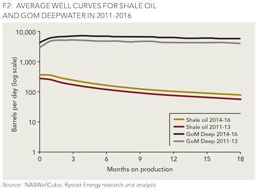 avg-well-curves-shale-oil