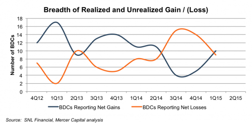 breadth of realized and unrealized gain