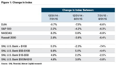change-index-201507