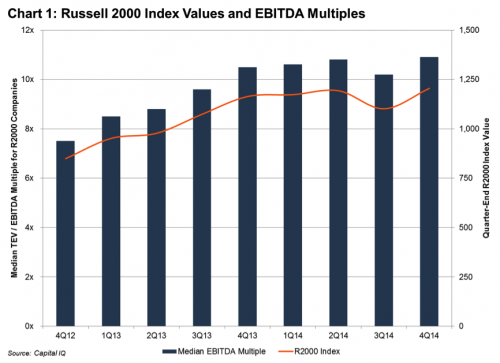 chart 1 russell 2000 index and ebitda