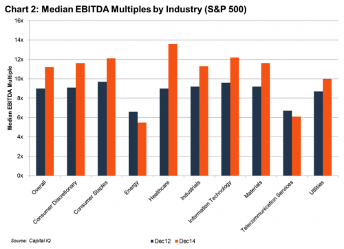 chart 2 median ebitda multiples