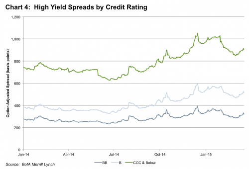 chart 4 high yield spreads by credit rating