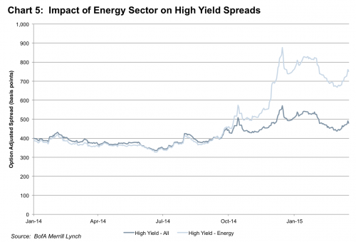 chart 5 impact of energy sector on spreads